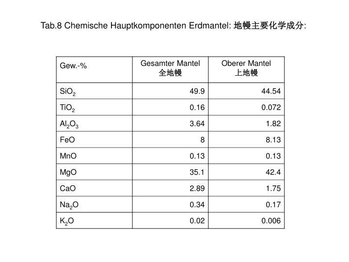 Tab.8 Chemische