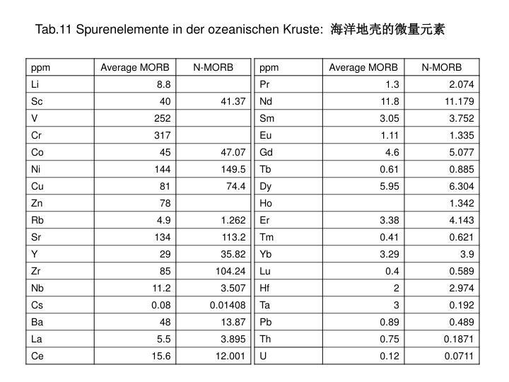 Tab.11 Spurenelemente
