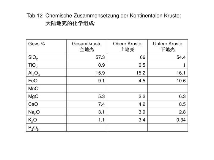 Tab.12Chemische Zusammensetzung der Kontinentalen Kruste: