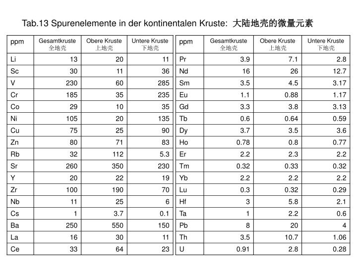 Tab.13 Spurenelemente in der kontinentalen Kruste: