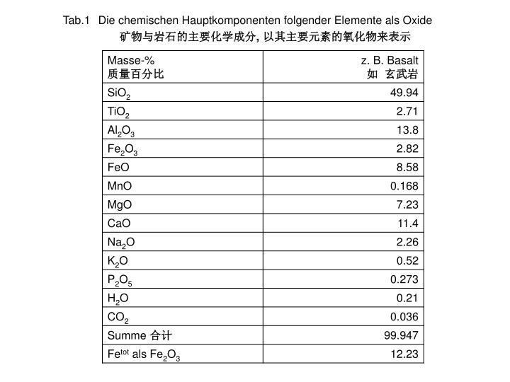 Tab.1Die chemischen Hauptkomponenten folgender Elemente als Oxide
