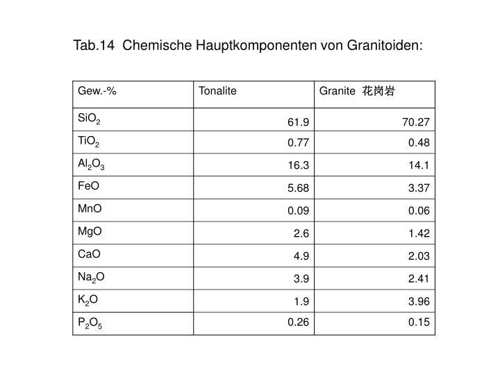 Tab.14  Chemische