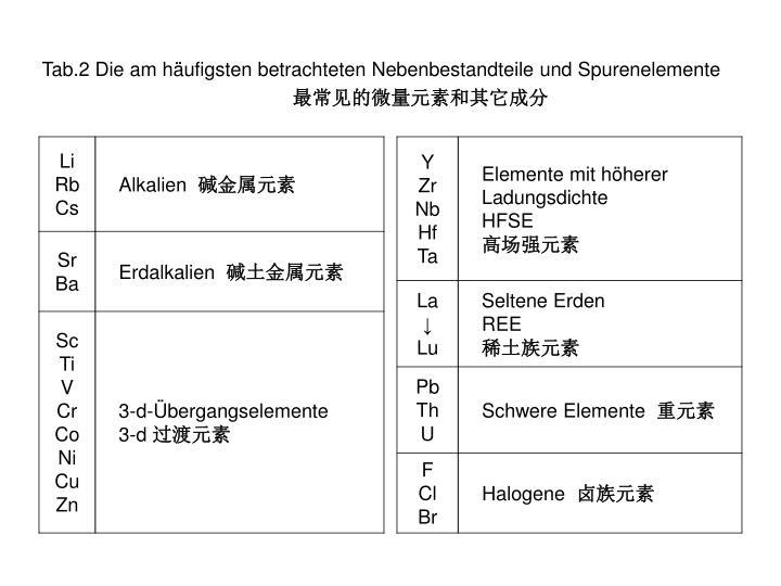 Tab.2 Die am häufigsten betrachteten Nebenbestandteile und Spurenelemente