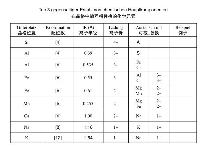 Tab.3 gegenseitiger Ersatz von chemischen Hauptkomponenten