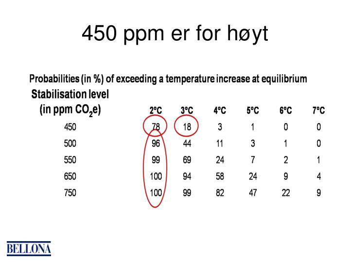 450 ppm er for høyt