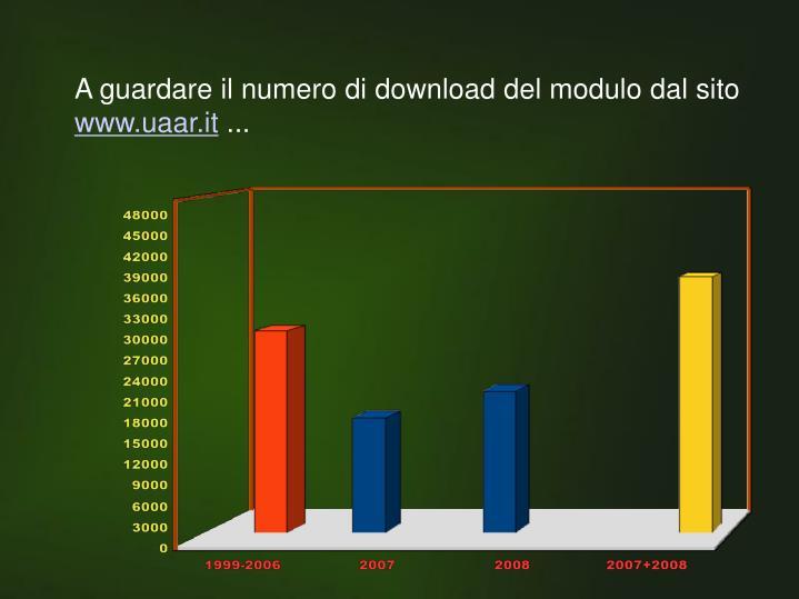 A guardare il numero di download del modulo dal sito