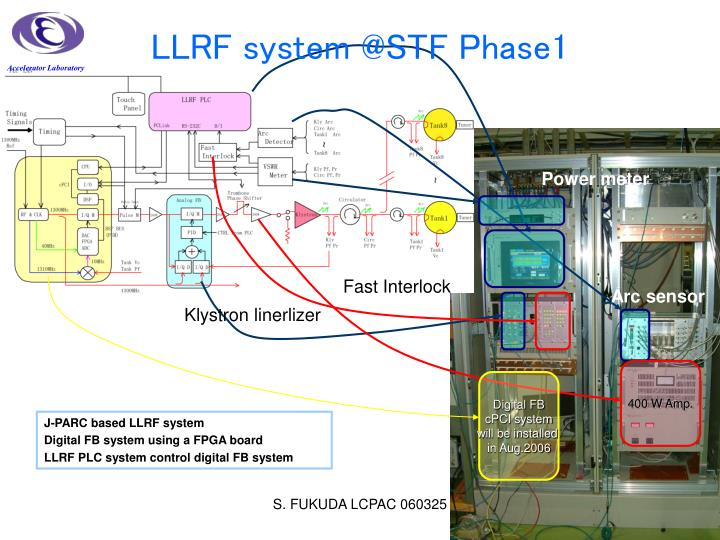 Accelerator Laboratory