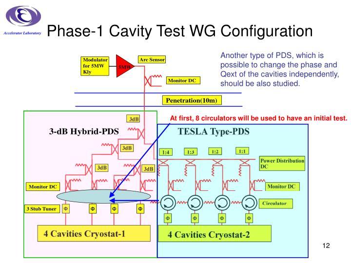 Phase-1 Cavity Test WG Configuration