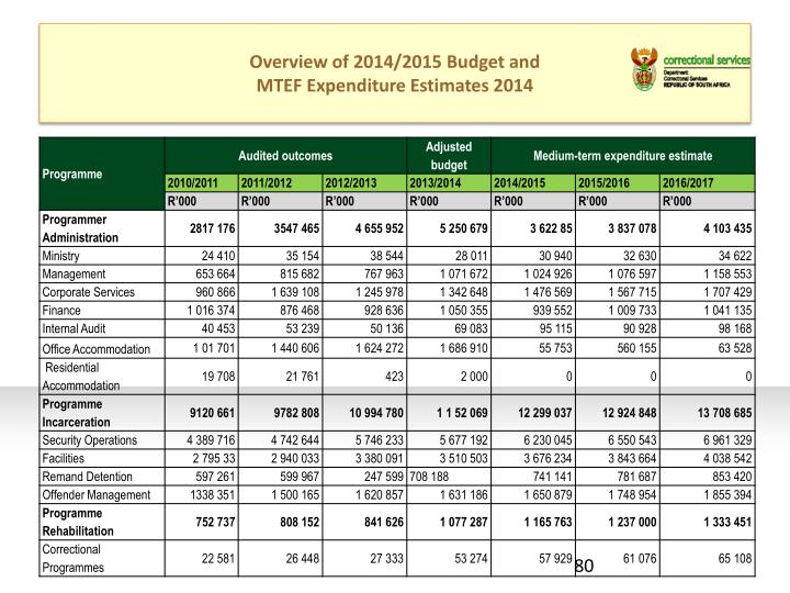 Overview of 2014/2015 Budget and