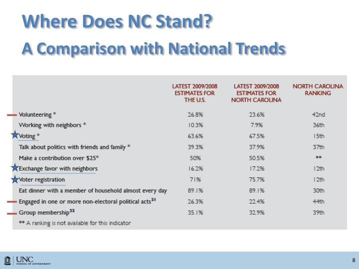 Where Does NC Stand?