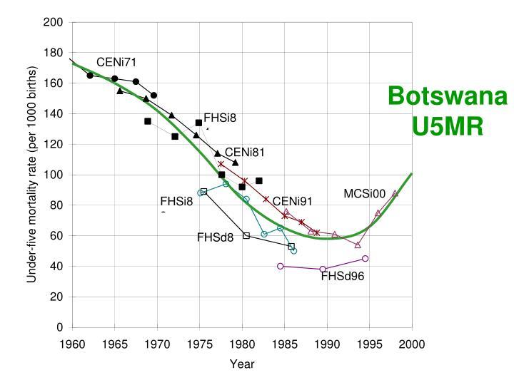 Botswana U5MR