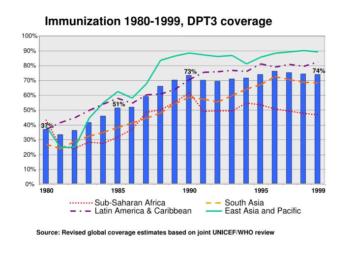 Immunization 1980-1999, DPT3 coverage