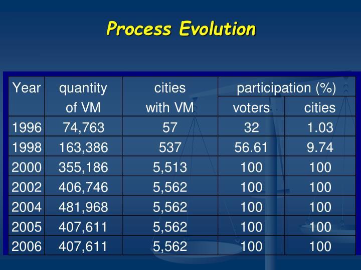 Process Evolution