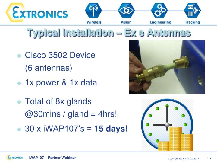 Typical installation – Ex e Antennas