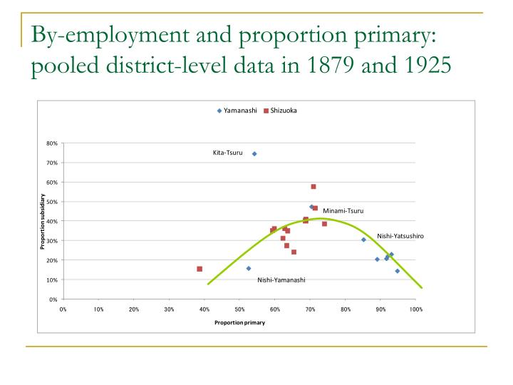 By-employment and proportion primary: pooled district-level data in 1879 and 1925