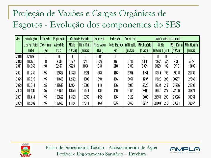 Projeção de Vazões e Cargas Orgânicas de Esgotos - Evolução dos componentes do SES