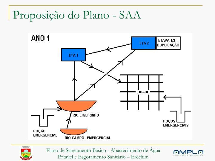 Proposição do Plano - SAA