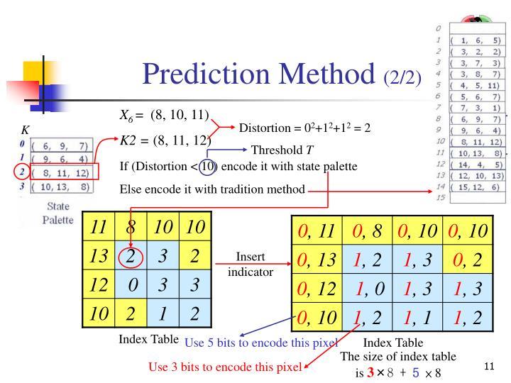 Distortion = 0