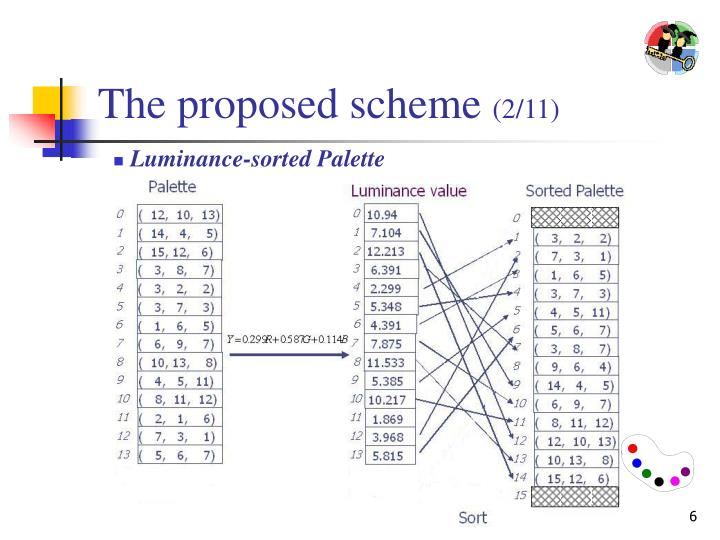 The proposed scheme
