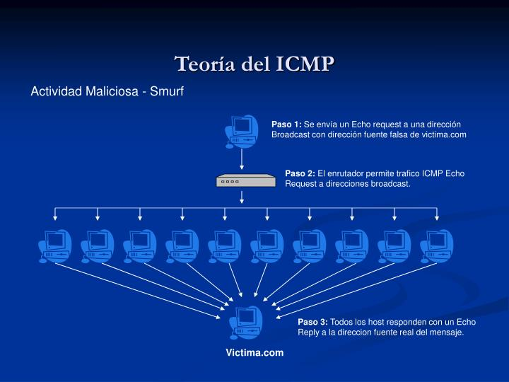 Teoría del ICMP
