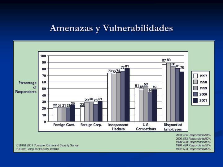 Amenazas y Vulnerabilidades