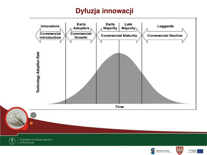 Dyfuzja innowacji