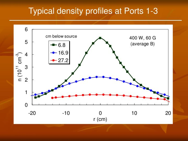 Typical density profiles at Ports 1-3