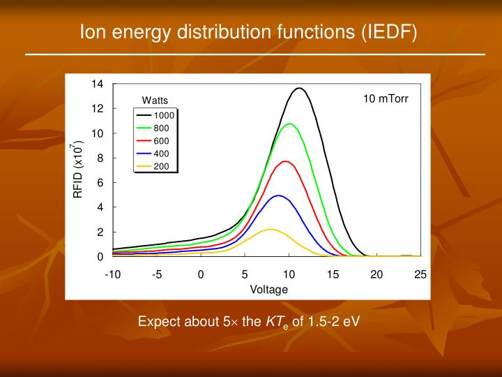Ion energy distribution functions (IEDF)