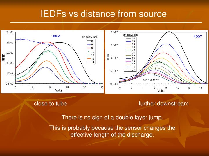 IEDFs vs distance from source