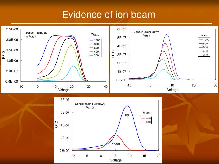Evidence of ion beam