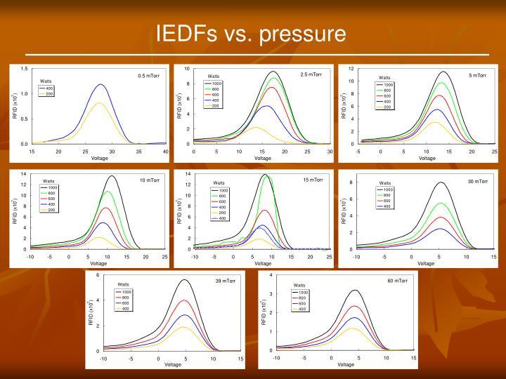 IEDFs vs. pressure