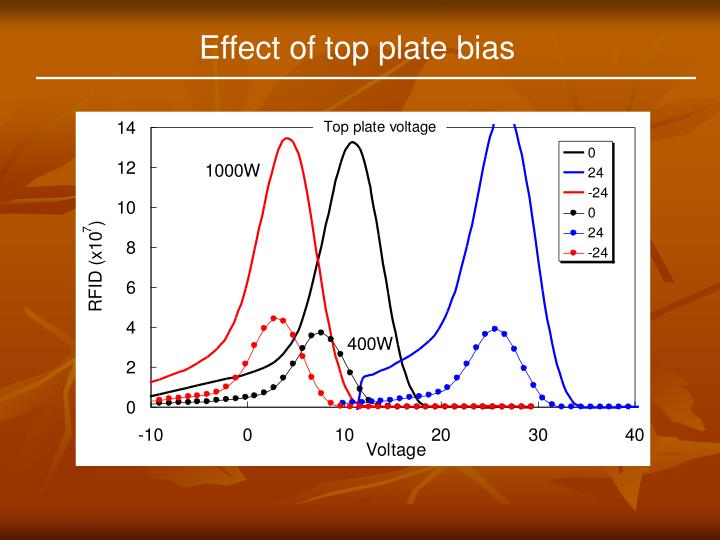 Effect of top plate bias