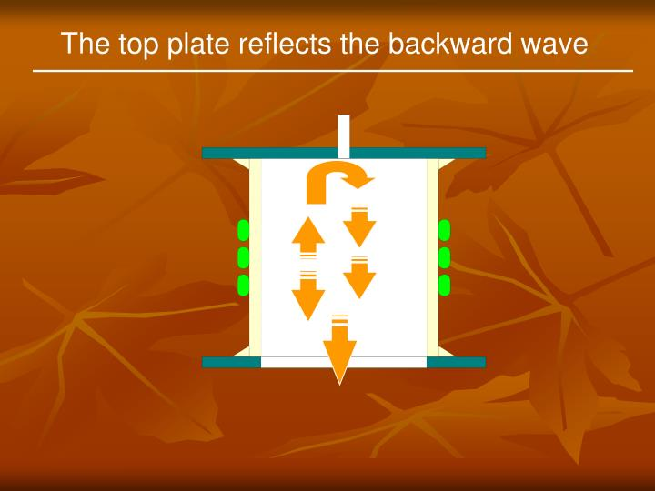 The top plate reflects the backward wave