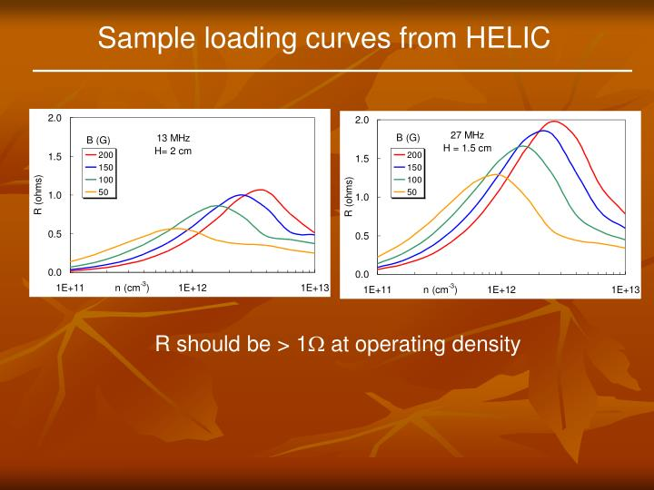 Sample loading curves from HELIC