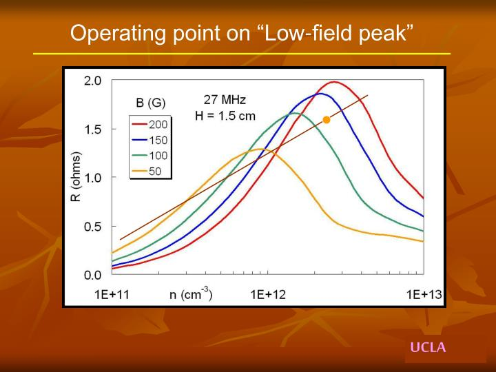 "Operating point on ""Low-field peak"""