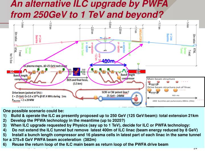 An alternative ILC upgrade by PWFA