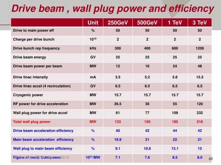Drive beam , wall plug power and efficiency