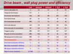 drive beam wall plug power and efficiency