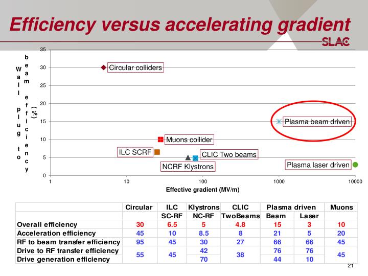 Efficiency versus accelerating gradient