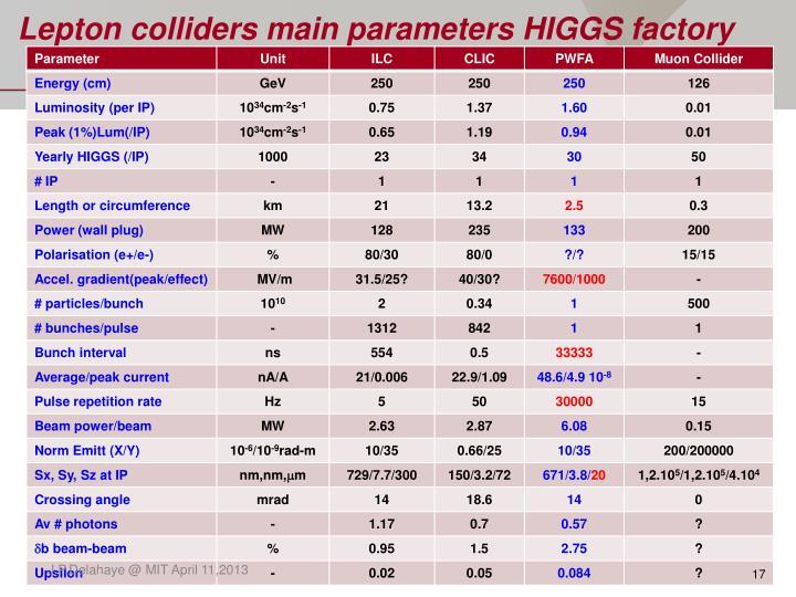 Lepton colliders main parameters HIGGS factory
