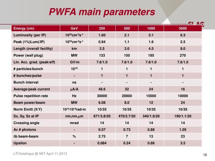PWFA main parameters