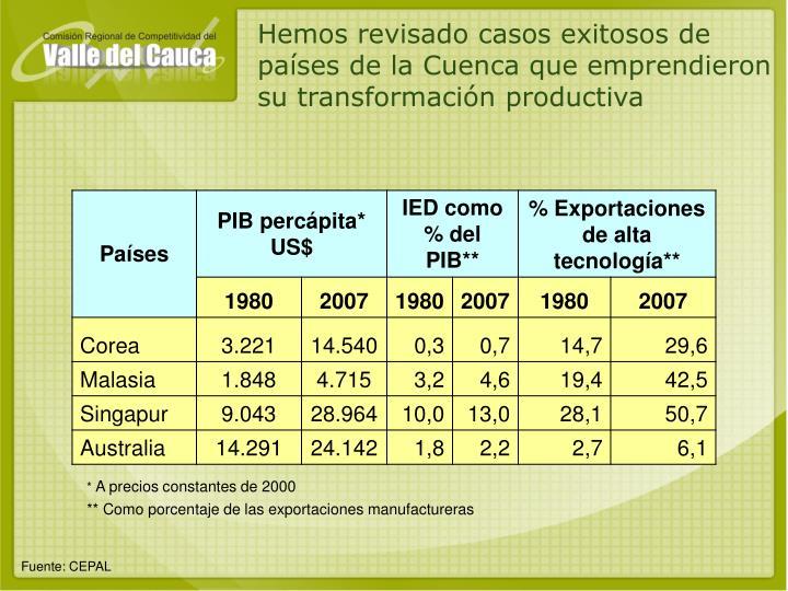 Hemos revisado casos exitosos de países de la Cuenca que emprendieron su transformación productiva