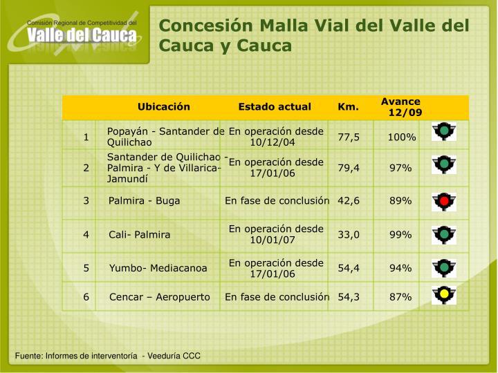 Concesión Malla Vial del Valle del Cauca y Cauca