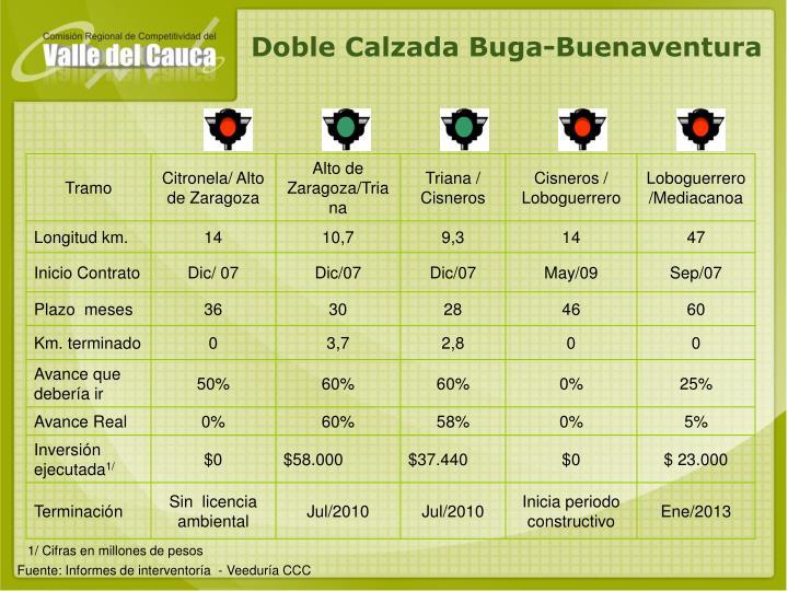 Doble Calzada Buga-Buenaventura