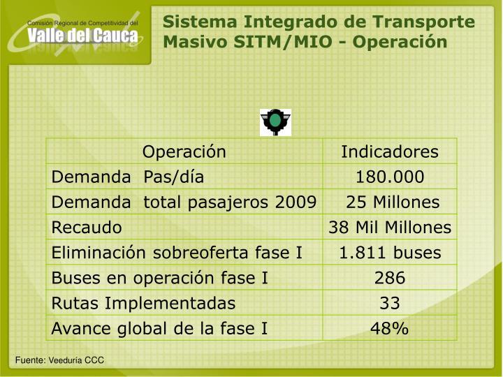 Sistema Integrado de Transporte Masivo SITM/MIO - Operación