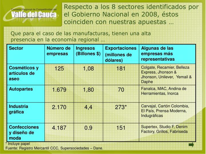 Respecto a los 8 sectores identificados por el Gobierno Nacional en 2008, éstos coinciden con nuestras apuestas …