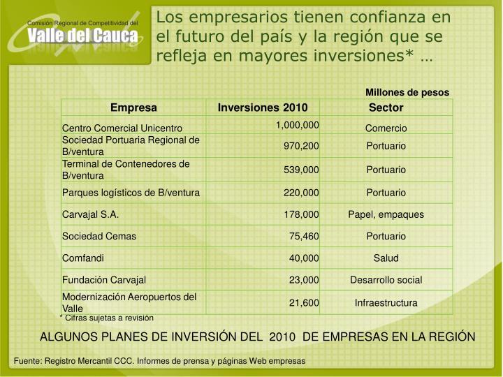 Los empresarios tienen confianza en el futuro del país y la región que se refleja en mayores inversiones* …
