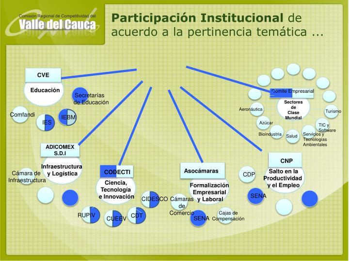 Participación Institucional