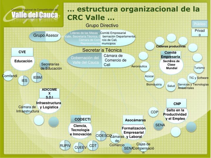… estructura organizacional de la CRC Valle …