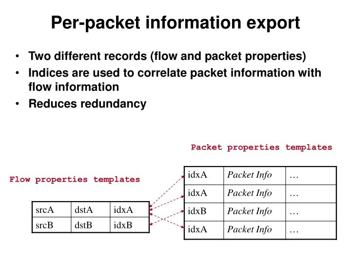 Per packet information export